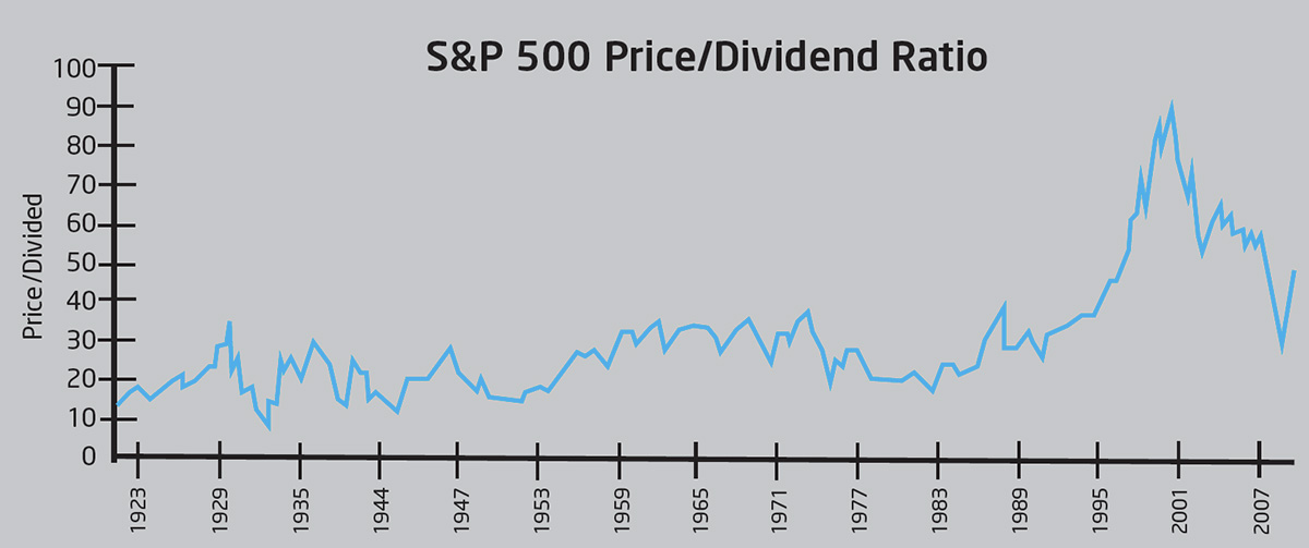 S&P 500 ratio