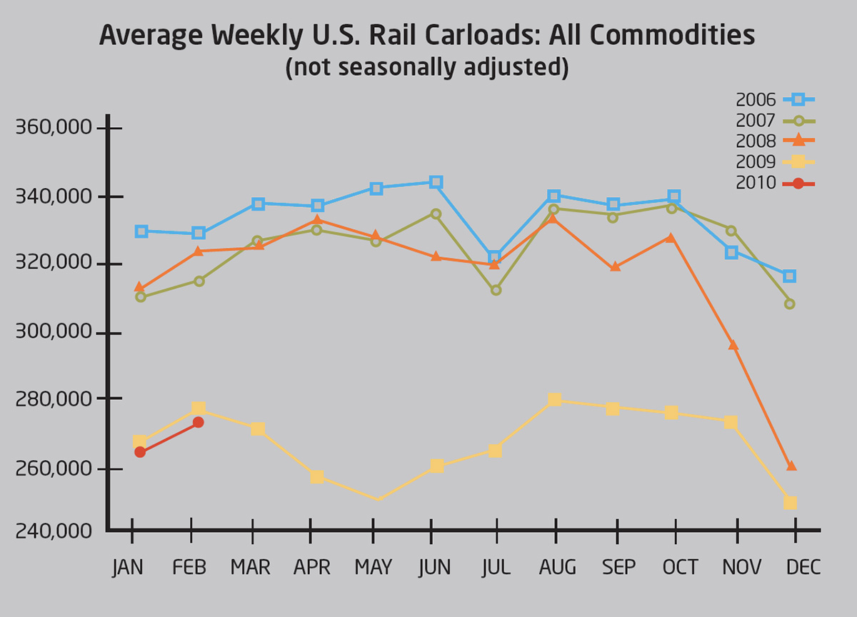 weekly rail carloads