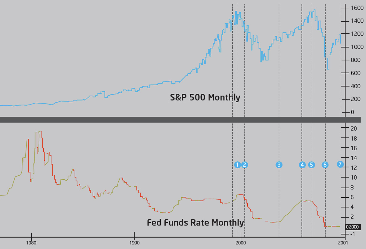 the S&P 500 Index and the Fed funds rate