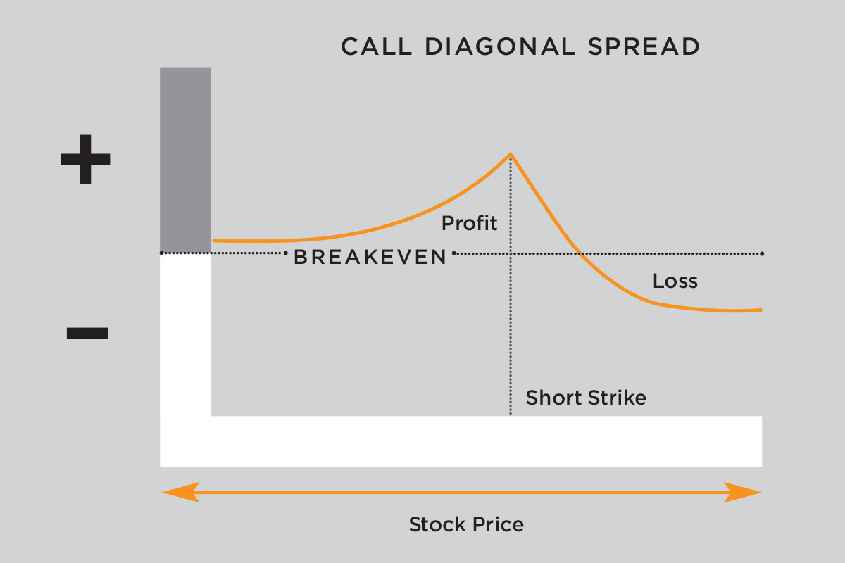 Diagonal Spread