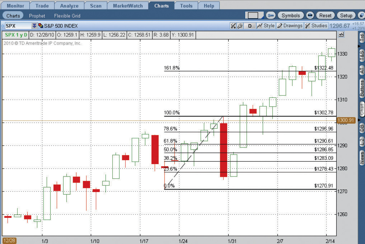 SPX fib retracement
