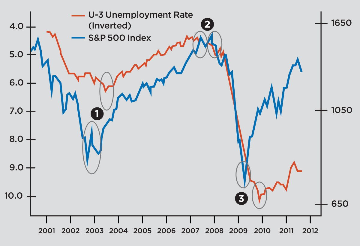 unemployment rate versus S&P 500