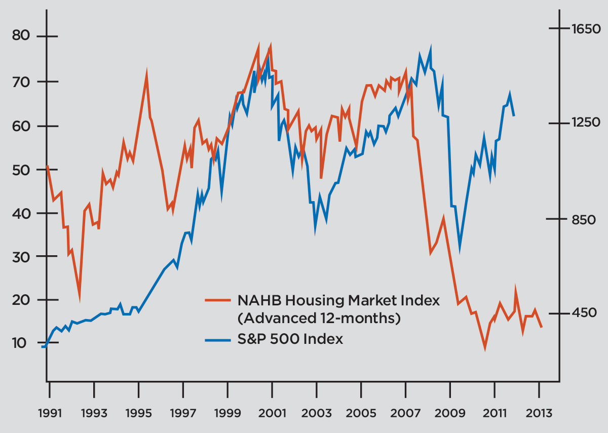 monthly NAHB HMI versus S&P 500 index