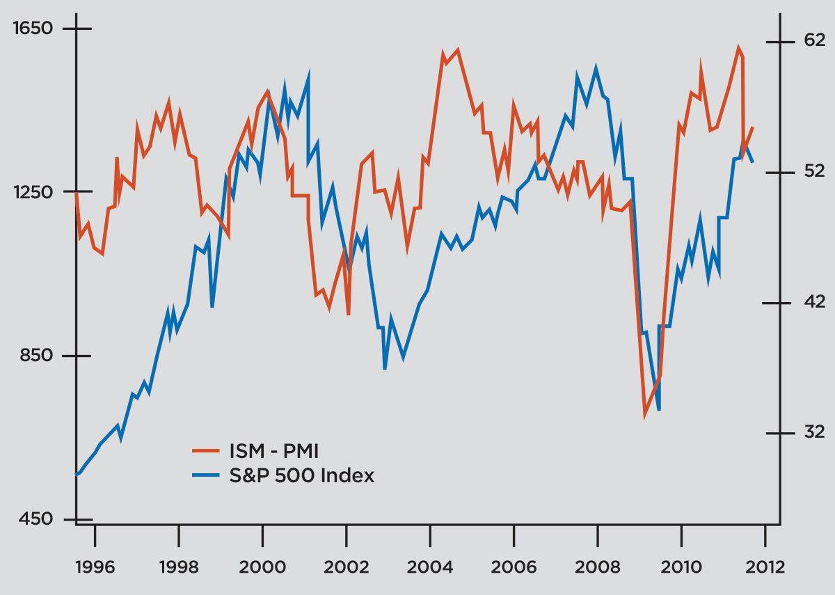 S&P 500 versus ISM purchasing managers