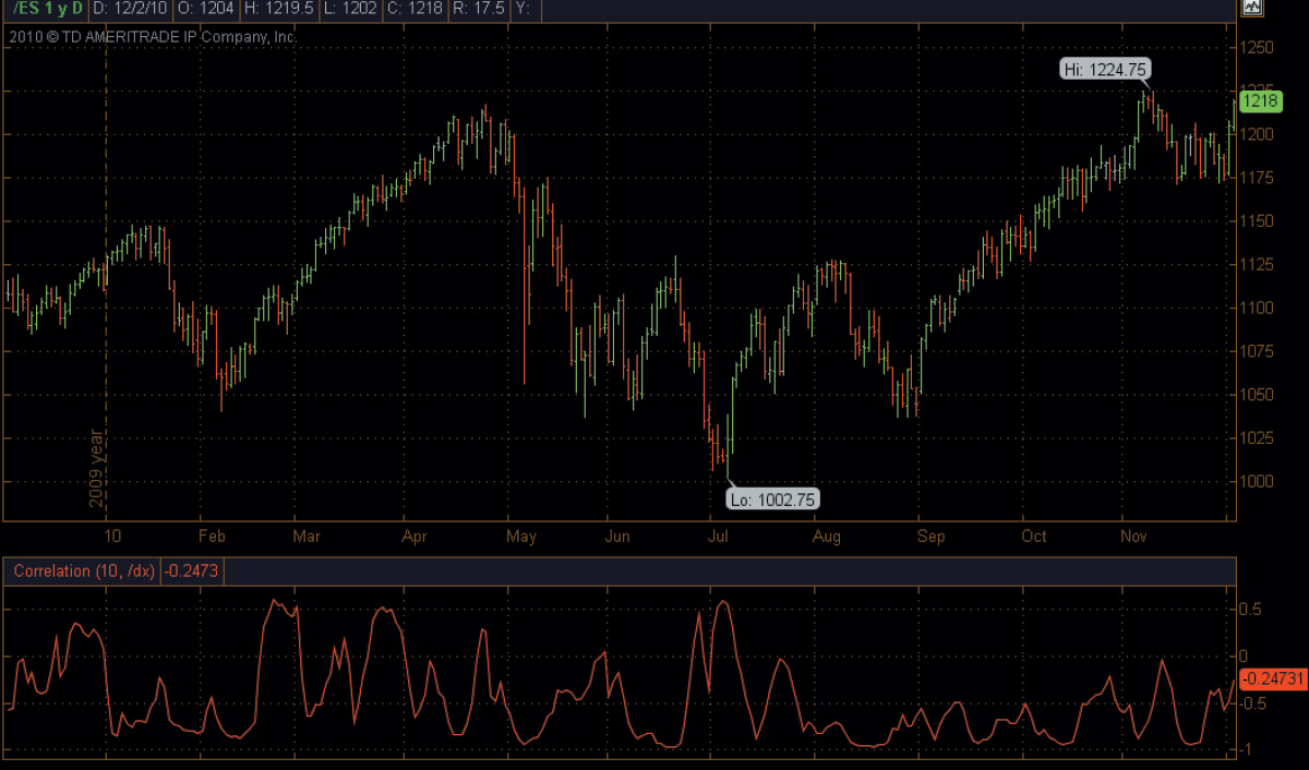 correlation indicator chart thinkorswim