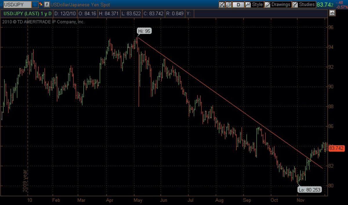 dollar yen spot