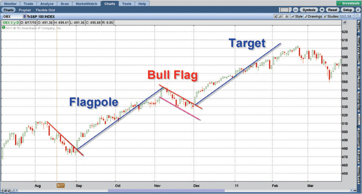 stock chart bull flag pattern