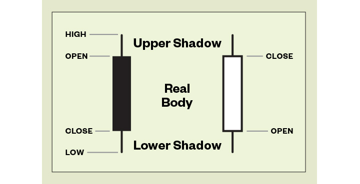 Anatomy of a candlestick chart.