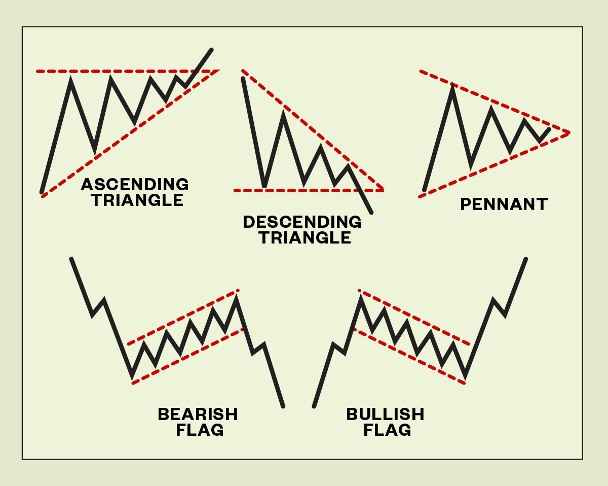 Common price patterns.