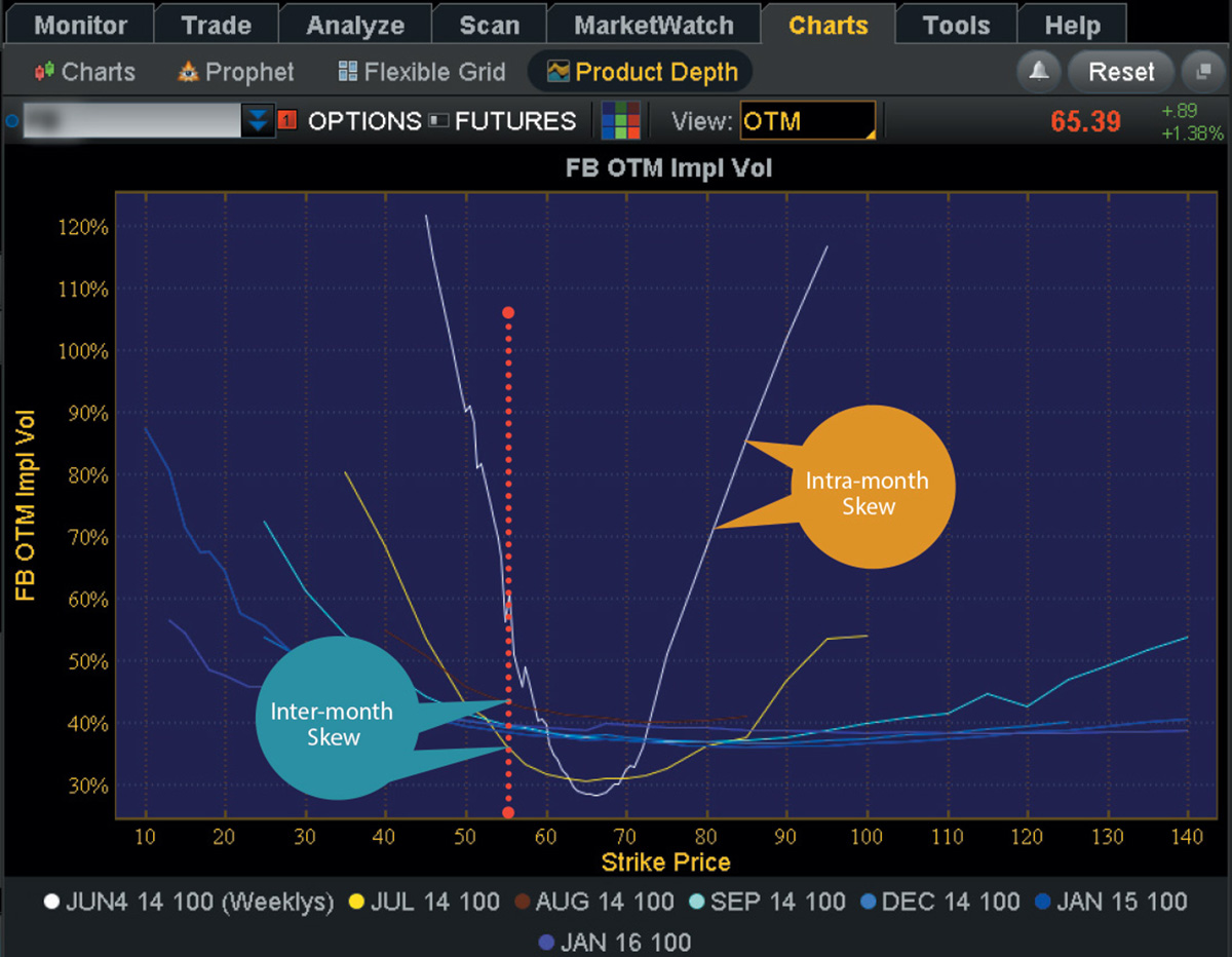 Implied volatility chart thinkorswim forex board of investment res