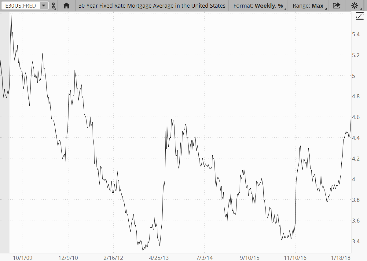 30-year fixed rate mortgage rate chart