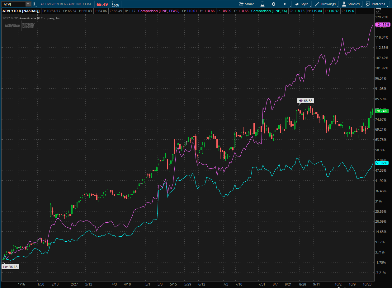 Activision Blizzard stock's YTD performance shown on thinkorswim chart