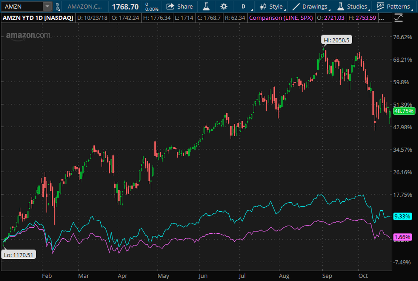 amzn stock earnings