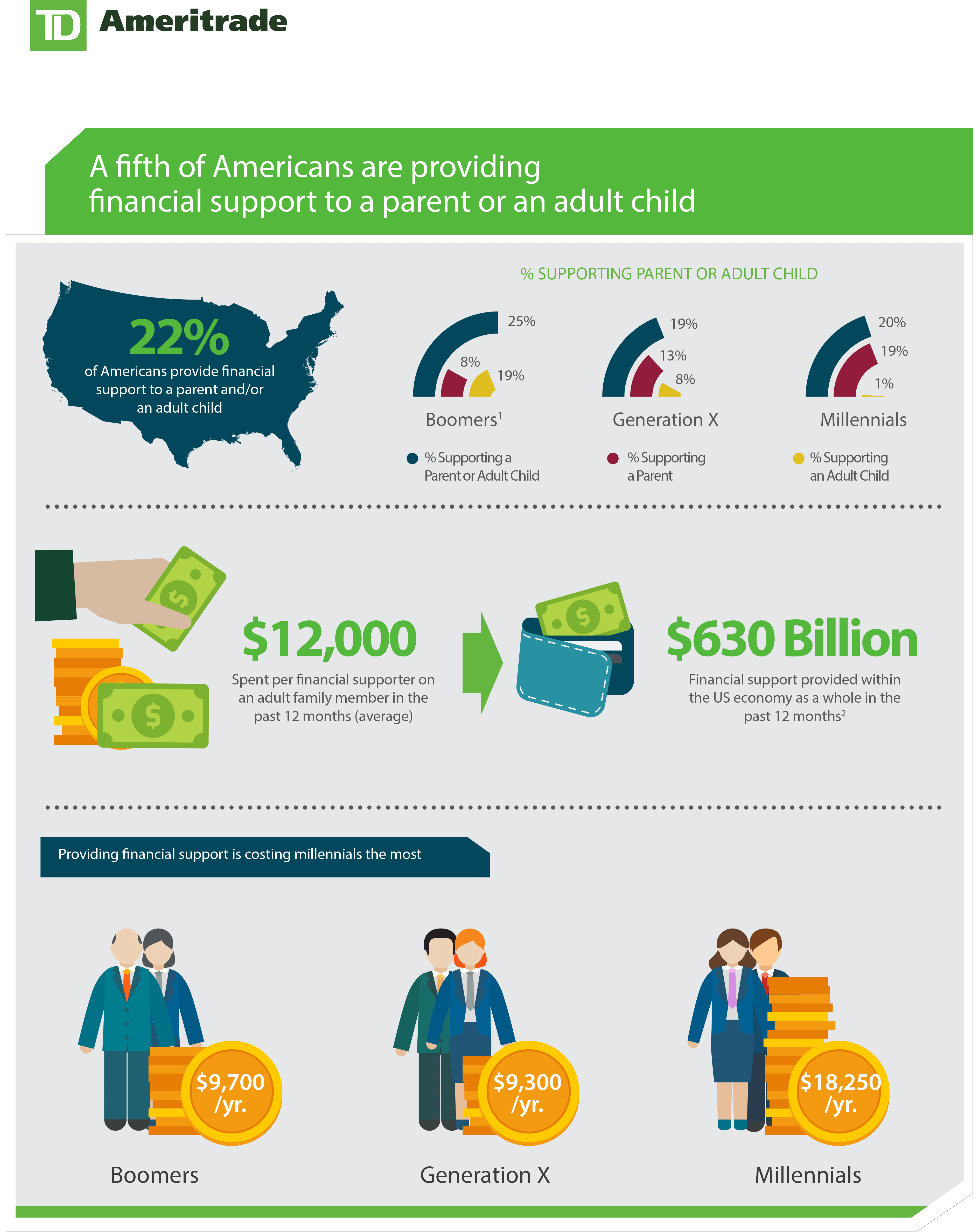 TD Ameritrade Research on Financial Support of Parents or Adult Children