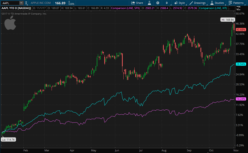 Apple stock ytd performance charted on thinkorswim.