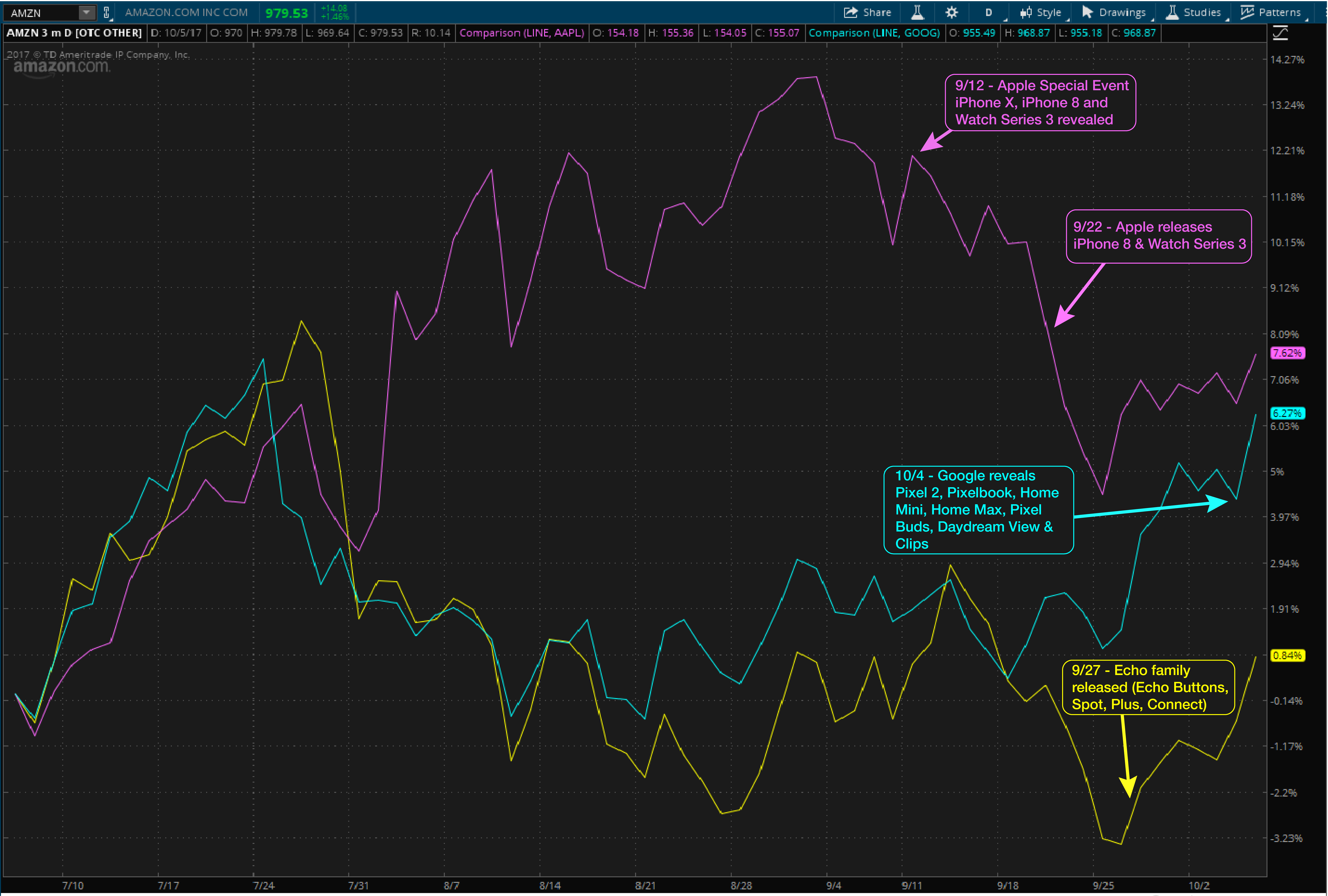 Thinkorswim chart showing Apple, Amazon, Alphabet stocks and the price that
