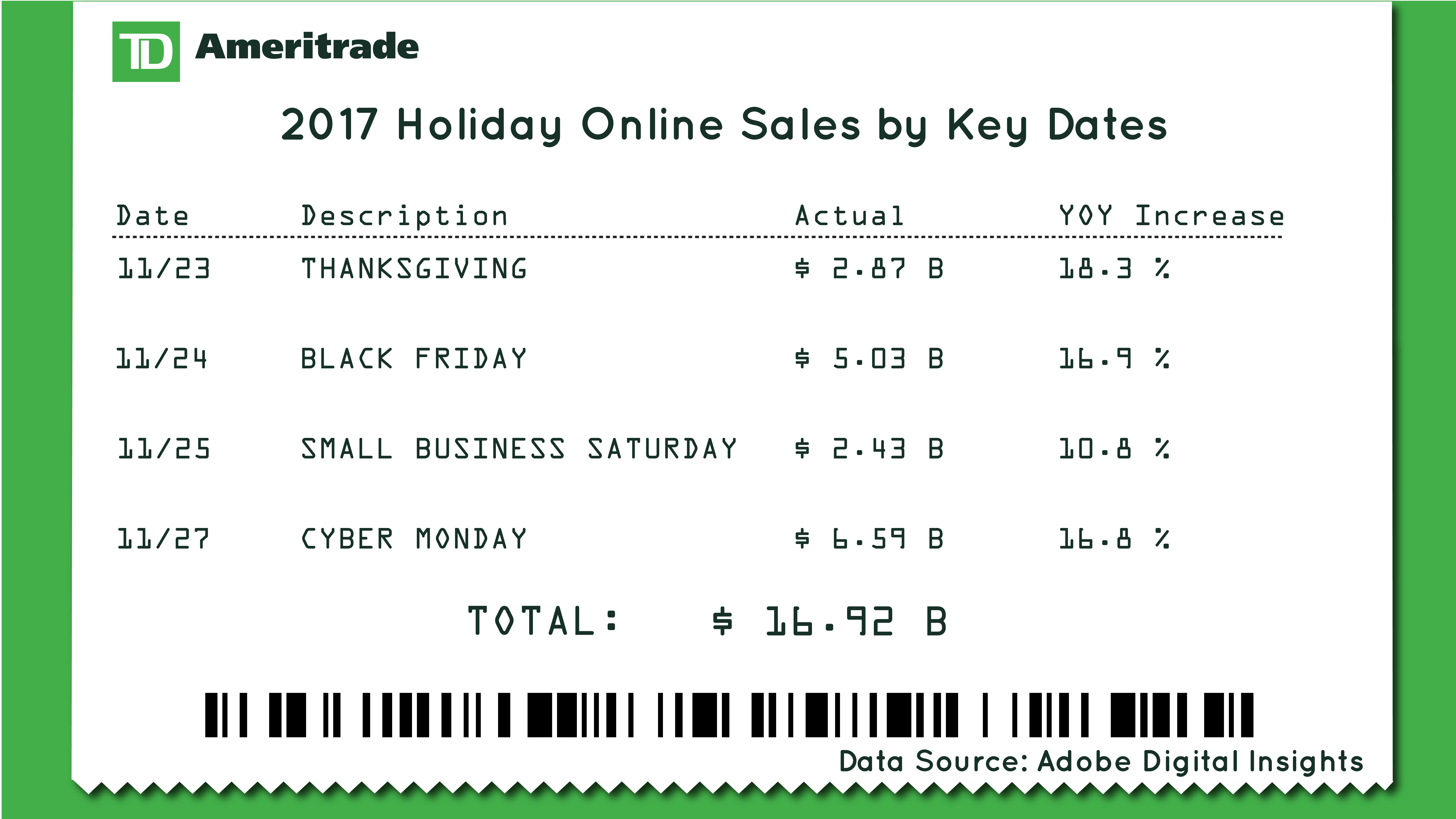 Table showing key online sales for total shopping dates