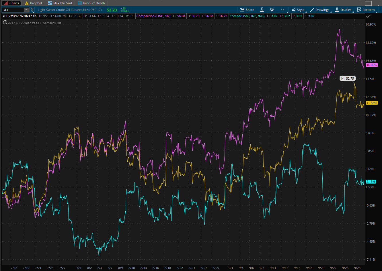 Chart showing WTI Crude Futures, Brent Crude Futures and Natural Gas Futures