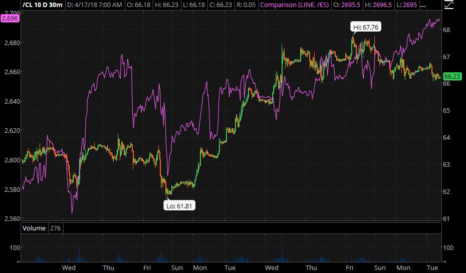 S&P, Crude Oil Diverge.