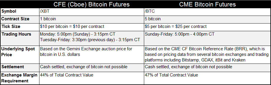 Chart showing differences between CBOE and CME Bitcoin Futures