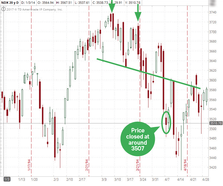 Following double top stock pattern helps you make good entry and exit decisions.