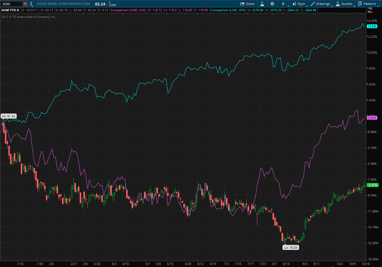 Chart showing YTD performance of XOM and CVX stocks compared to the S&P 500.