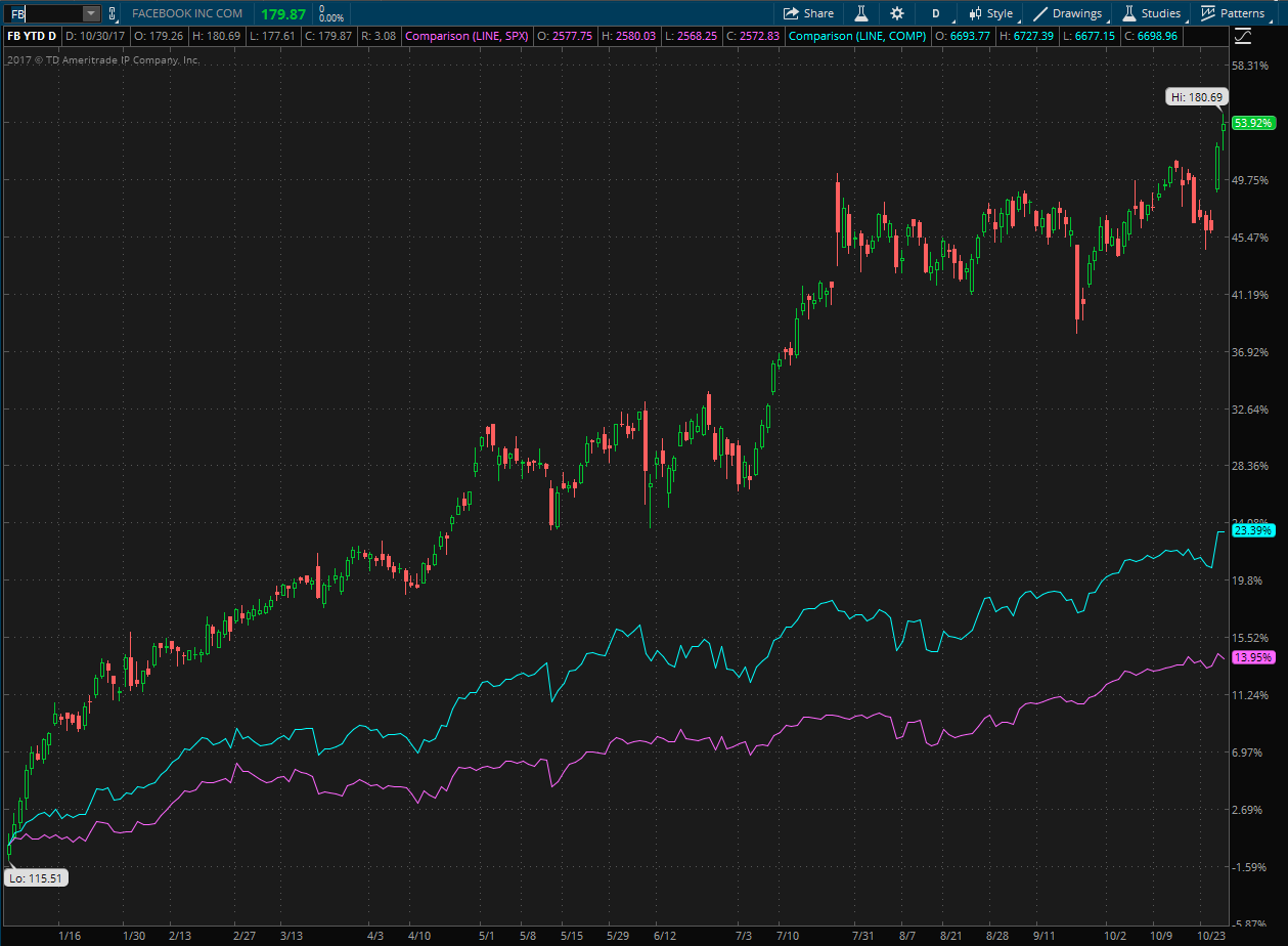 Facebook Stock YTD Performance compared to S&P 500 and Nasdaq