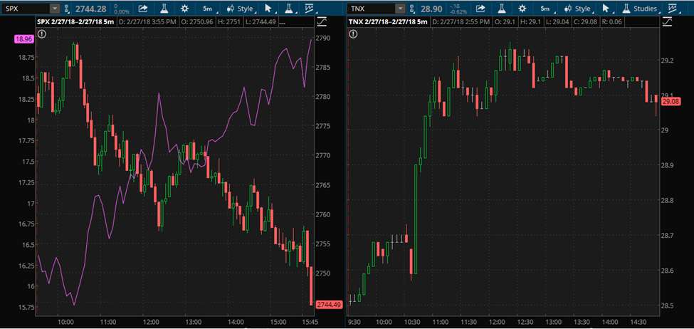 S&P 500, VIX and 10-Year Treasury yield charts during Powell's testimony.