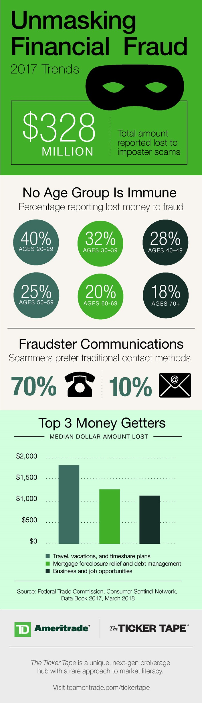 Financial fraud facts