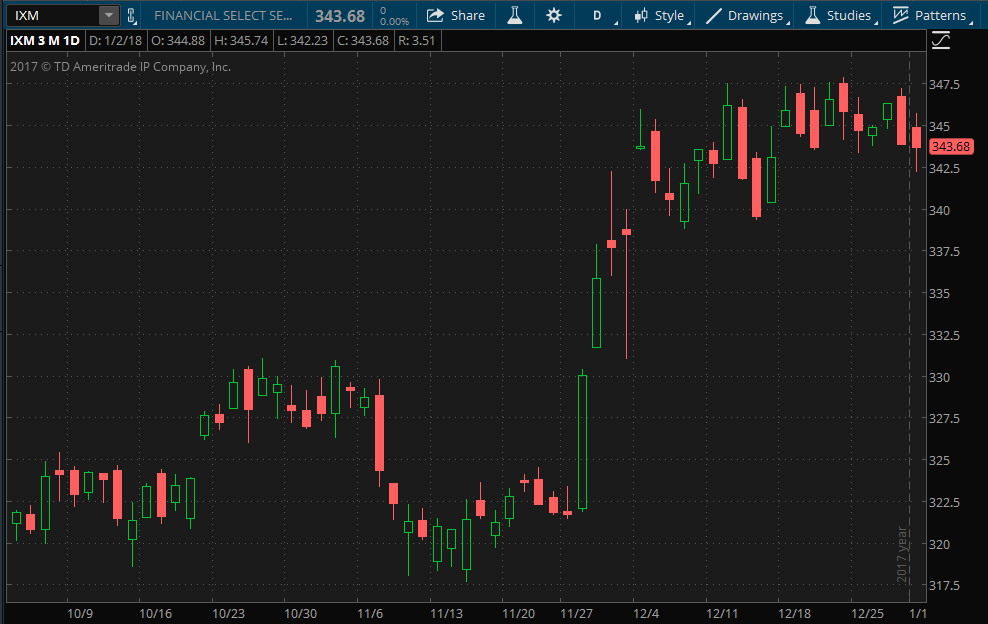 thinkorswim stock chart showing the S&P Financial Select Sector Index