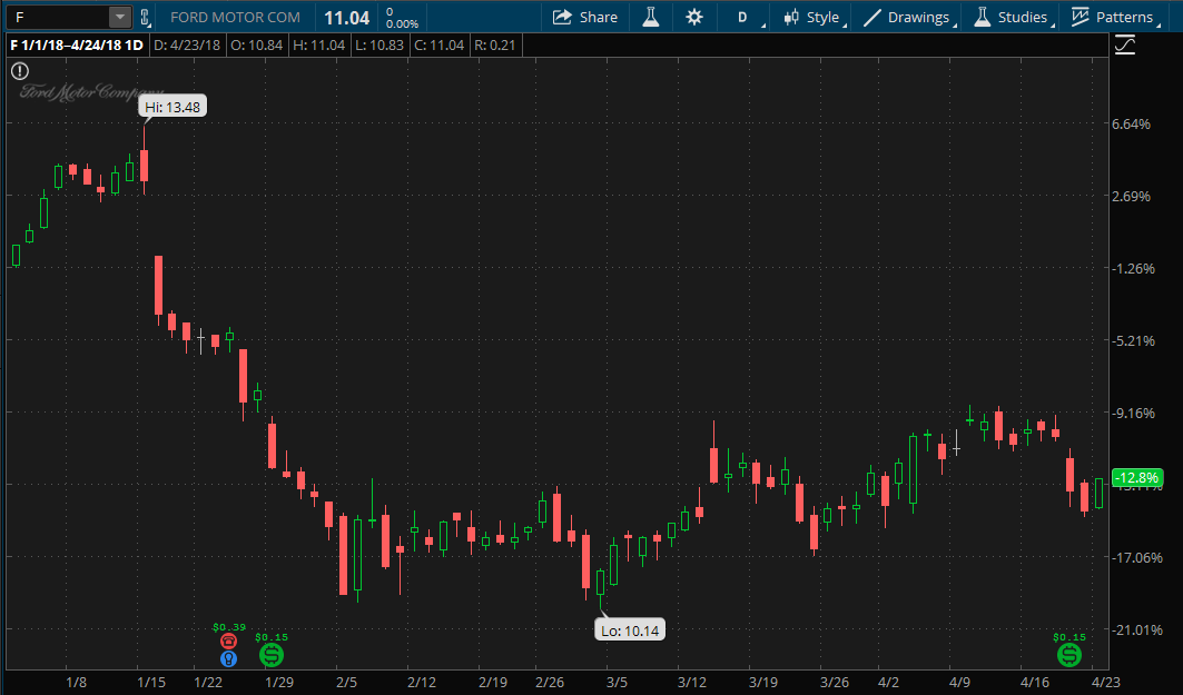 Ford stock chart