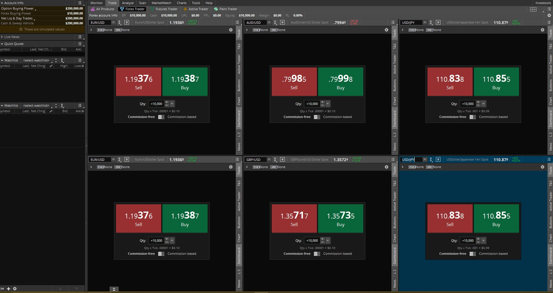 thinkorswim forex dashboard