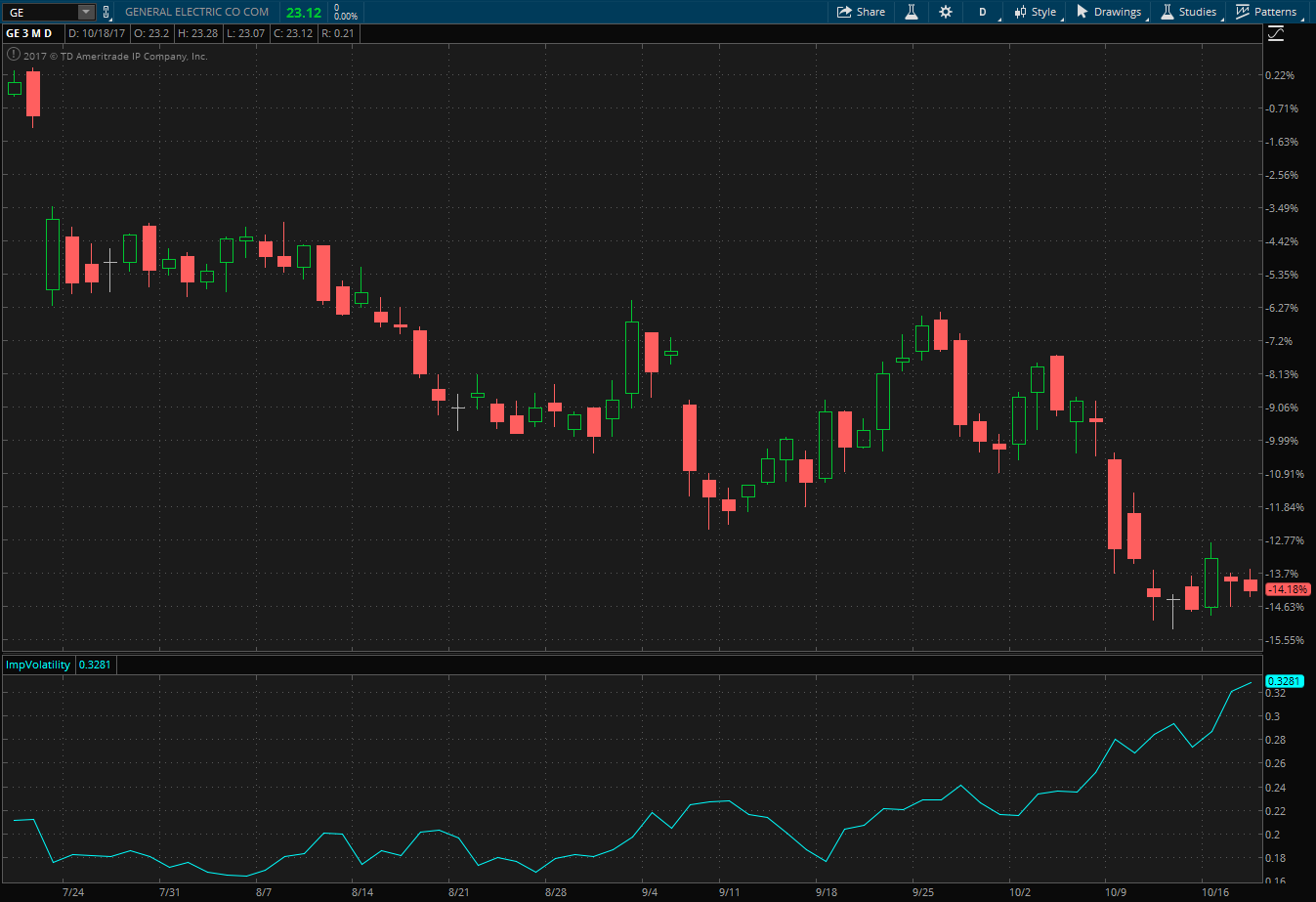 GE stock's three month performance and implied volatility shown in a thinkorswim chart