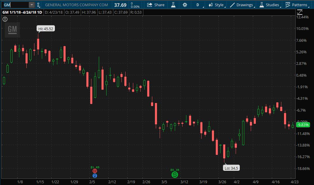 General Motors stock chart