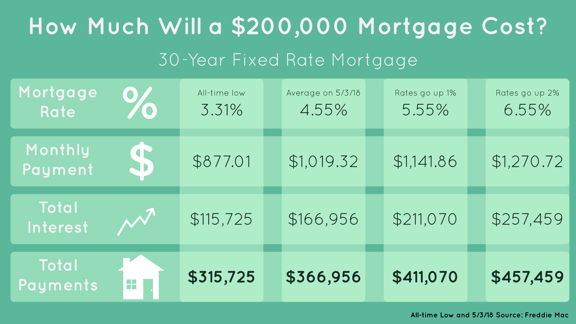 Chart showing the cost of a 30-year fixed rate mortgage at different mortgage rates