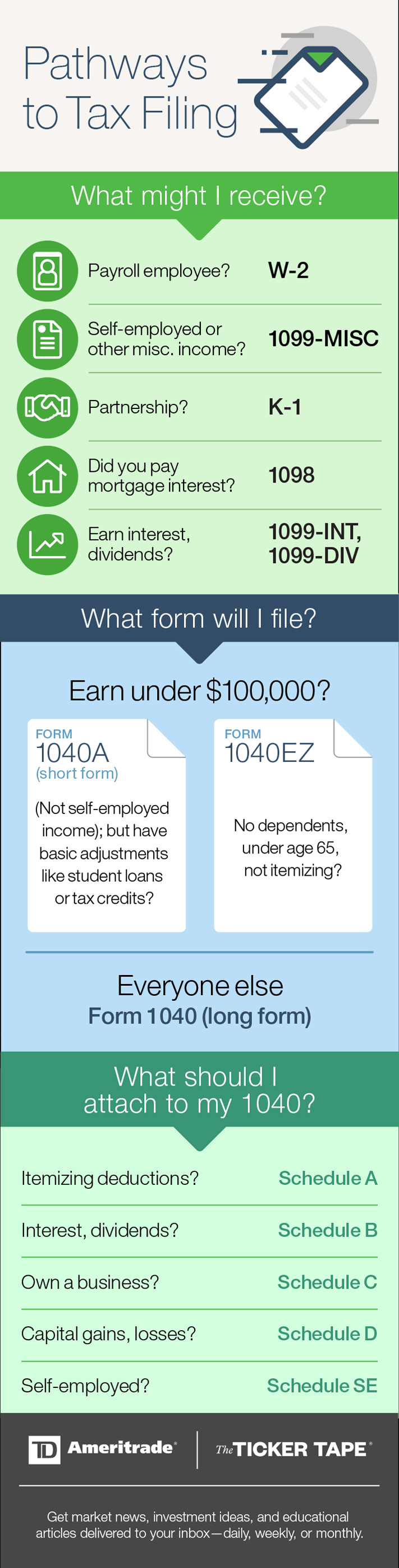 Tax Forms 101