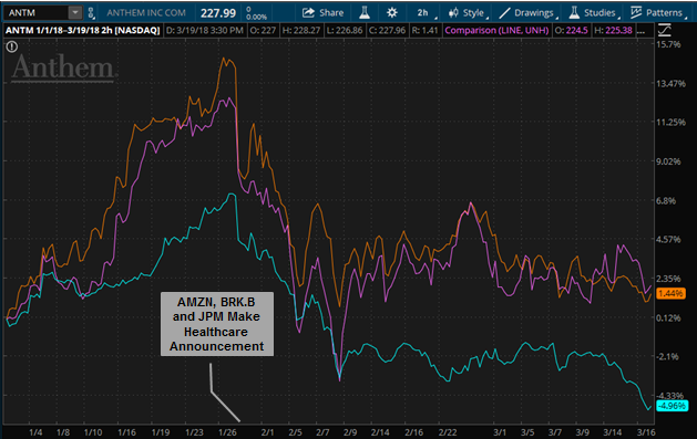 Insurer stock charts after JPM, AMZN and BRK made announcement they were entering healthcare.
