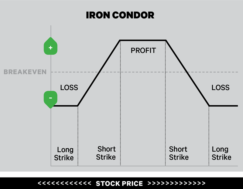 Iron condor spread strategy