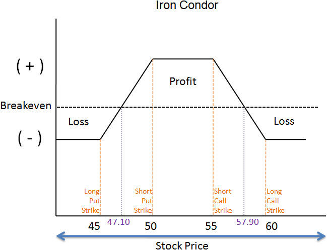 Iron Condor Risk Graph