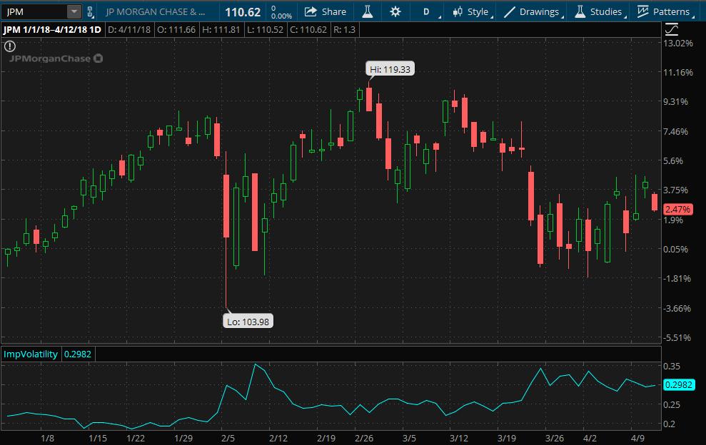 JP Morgan stock chart since start of 2018