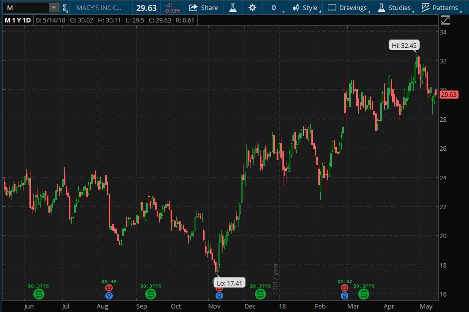 Macy's One-Year Stock Chart