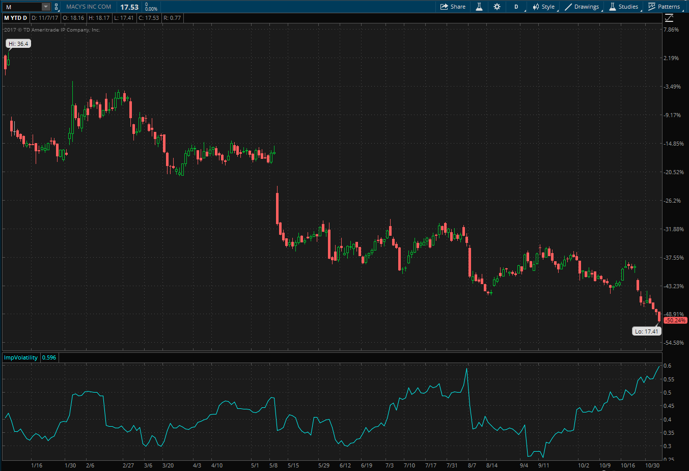 Macy's stock ytd performance and implied volatility shown on the thinkorswim platform