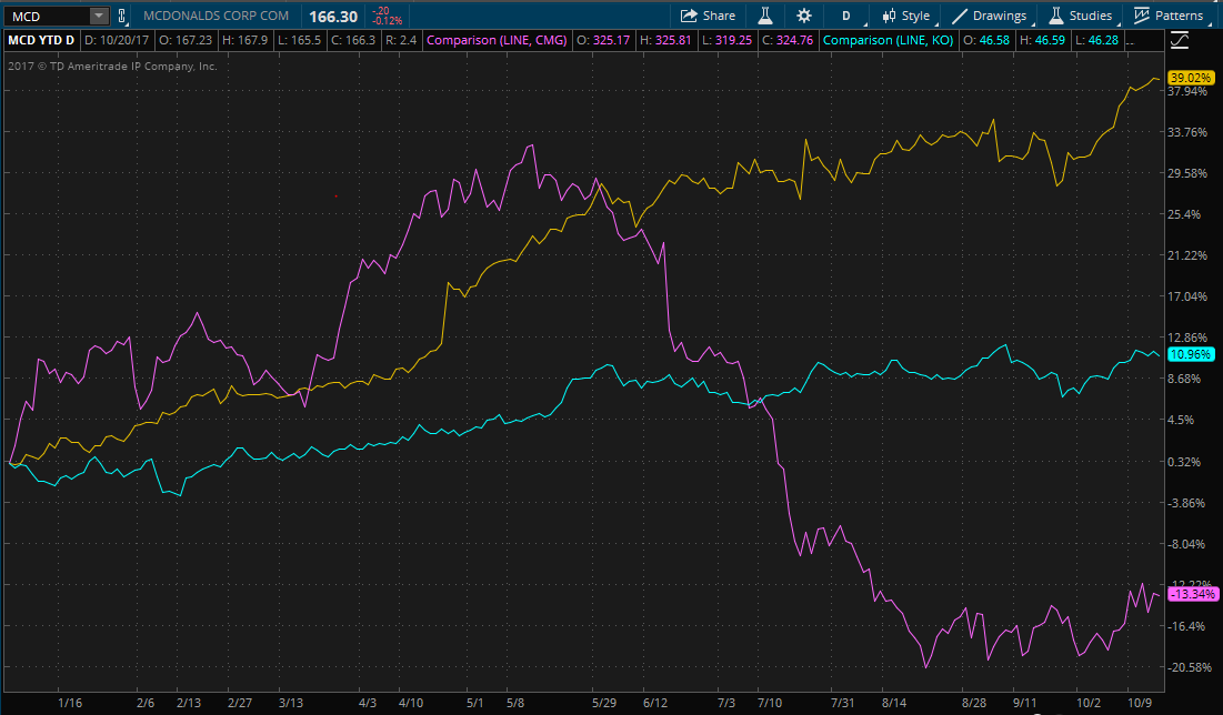 Chart showing YTD performance of MCD, CMG and KO