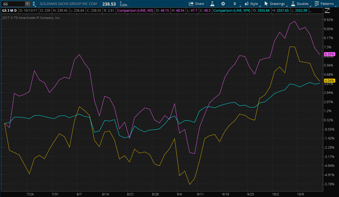 Stock performance of Goldman Sachs and Morgan Stanley compared to the S&P 500 over the past three months