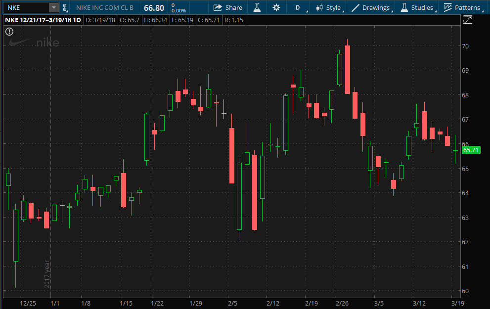 Nike stock chart since its last earnings report