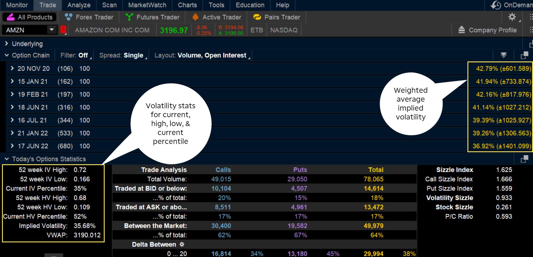 implied volatility chart thinkorswim forex