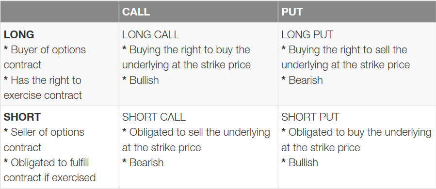 Options use matrix: long call, long put, short call, short put