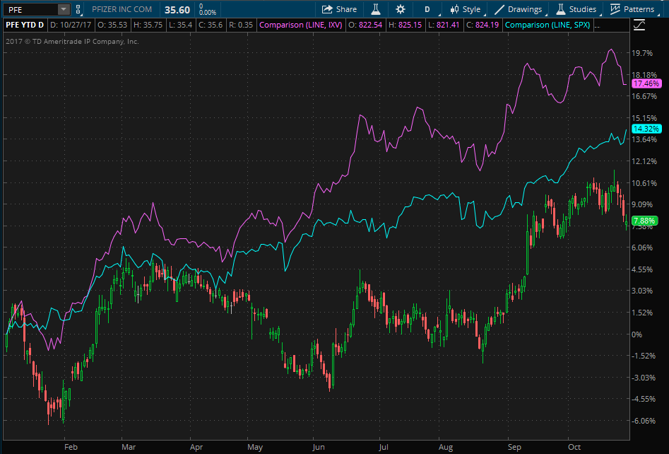 Pfizer stock ytd performance compared to S&P 500 and S&P Health Care Select Sector Index