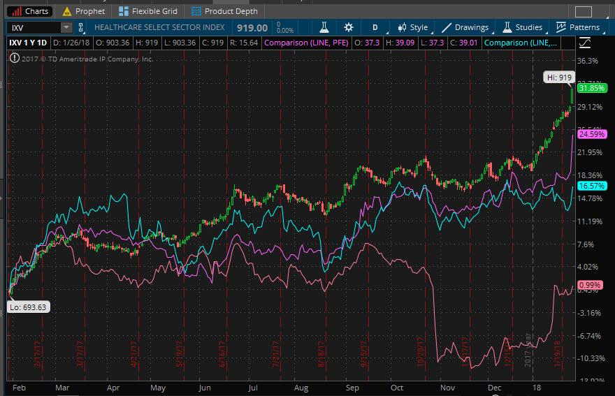 Healthcare sector and big pharma stocks