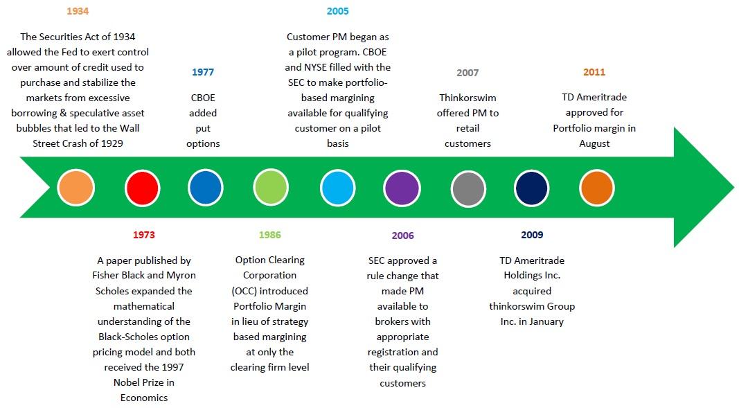 History of portfolio margin